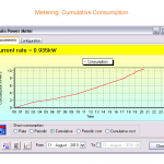 Metering: Cumulative Consumption